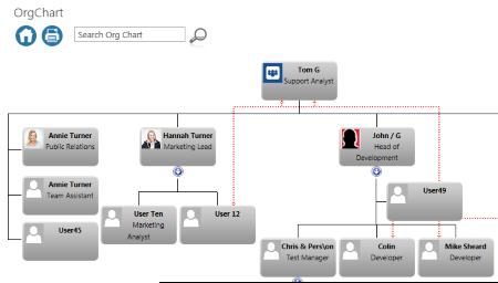 An UPS based Org Chart